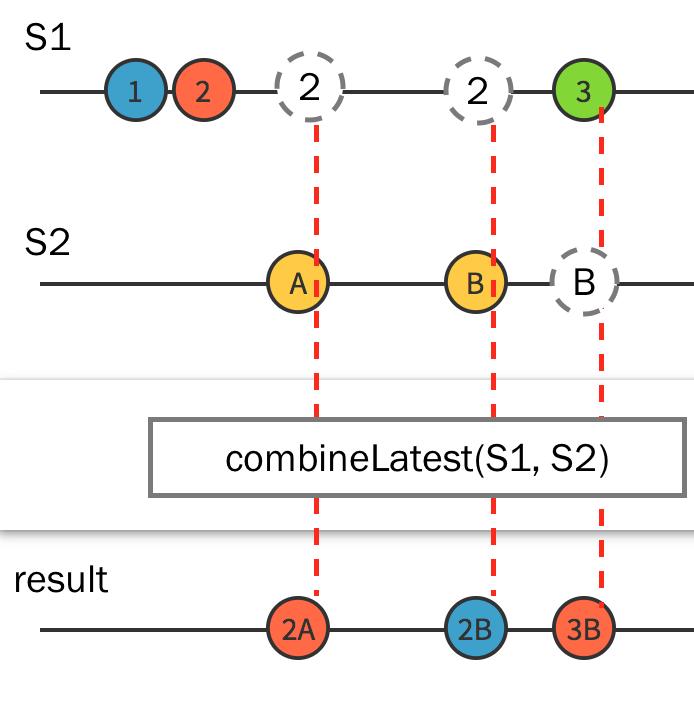 combineLatest schema