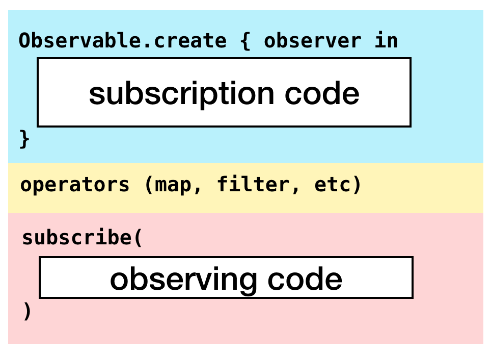subscription vs observing