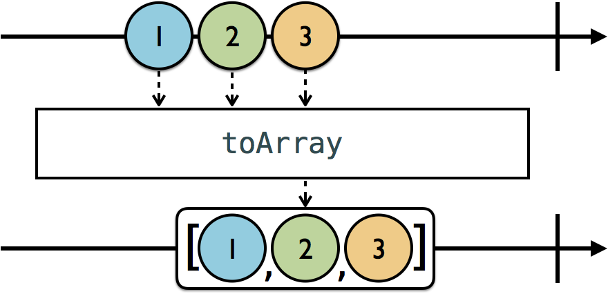 to array